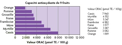 Source : USDA, Oxygen Radical Absorbance Capacity (ORAC) of Selected Foods - 2007